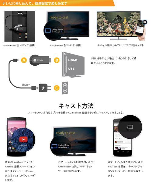 Chromecast 「クロームキャスト」接続方法