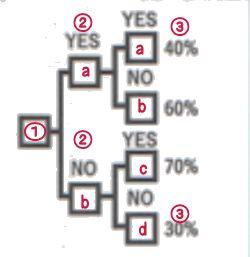 シナリオ分析法