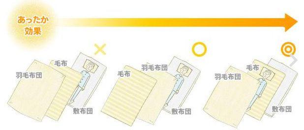 快適睡眠方法02