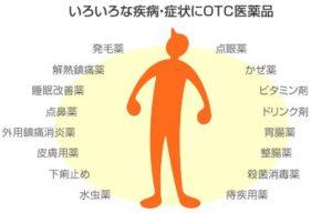 市販薬の購入費控除・スイッチOTC薬1