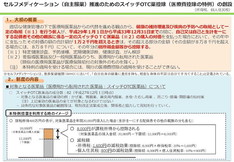 市販薬の購入費控除・スイッチOTC薬2