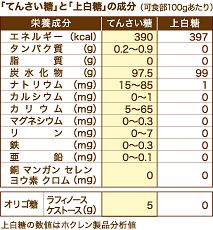 甜菜糖(てんさい糖)で温活効果!栄養