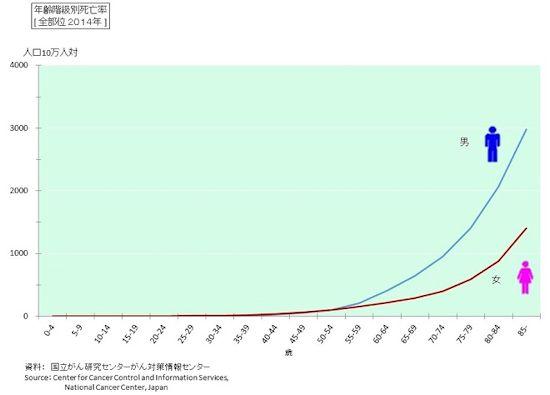 がん死亡率~年齢による変化