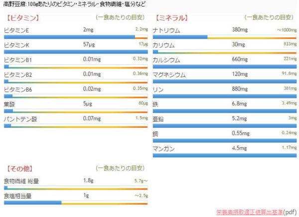 高野豆腐の栄養と効果「レジスタントタンパク」とは…